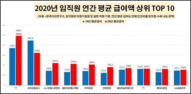 임직원 평균 급여 상위 10개 기업. /사진=한국CXO연구소