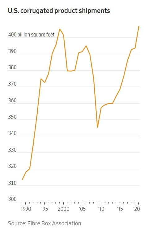 미국 골판지 박스 생산량. 자료=WSJ