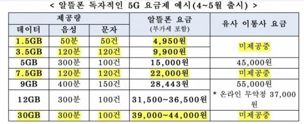 알뜰폰이 준비 중인 5G 요금제 예시. 월 4950원부터 시작한다. 자료=과기부 제공