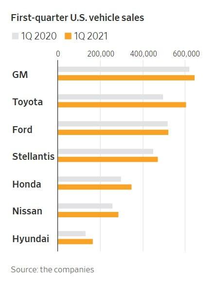 올 1분기 미국 자동차 판매량. 자료=WSJ