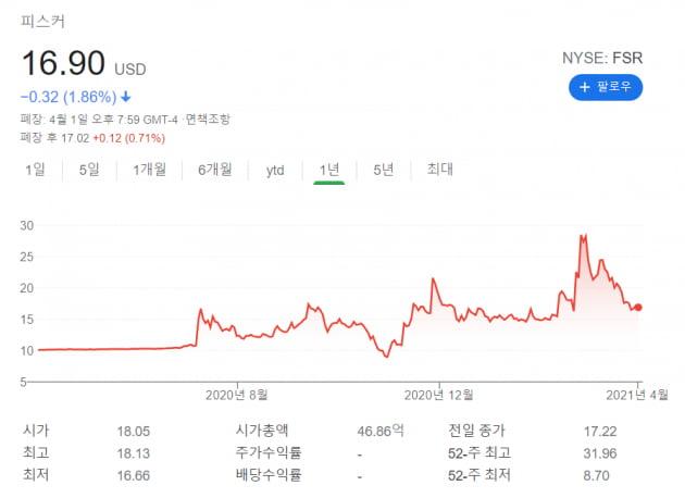 """UBS """"시총 4000억달러 증발했지만 전기차 랠리 안 끝났다"""""""