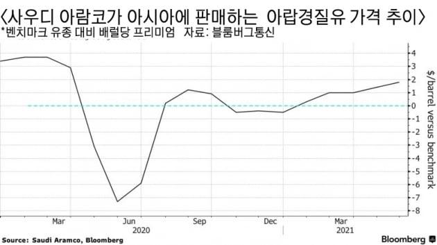 """아람코, 아시아 수출 유가만 또 올린다…""""수요 많잖아"""" [원자재포커스]"""
