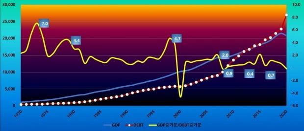 미국의 부채효율 /  자료= 중국경제금융연구소