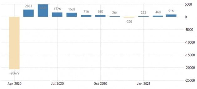 미국의 비농업 부문 고용이 지난달 91만6000명 급증한 것으로 나타났다. 트레이딩이코노믹스 제공