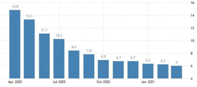 미국 실업률이 지난달 6.0%까지 떨어졌다. 미 노동부 및 트레이딩이코노믹스 제공