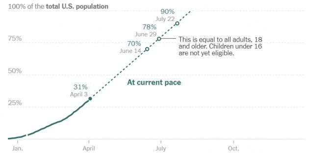 미국 내 백신 접종률이 3일(현지시간) 전체 인구 대비 31%를 기록했다. 지금 속도라면 6월 14일 70%를 돌파할 전망이다. CDC 제공