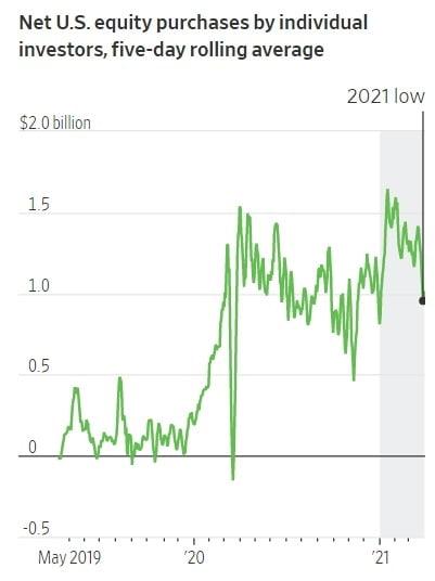 미국 개인들의 주식 투자 자금이 최근 들어 감소하고 있다. 월스트리트저널 캡처