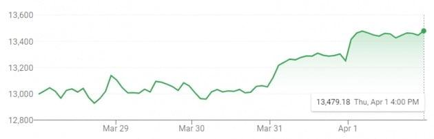 지난주 4일동안 미국 나스닥 지수는 4% 가까이 급등했다.