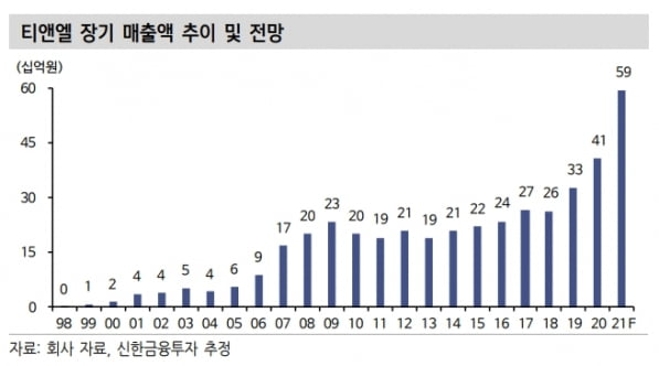 """""""티앤엘, 해외 매출 등 모멘텀 본격화…올해 주목해야"""""""