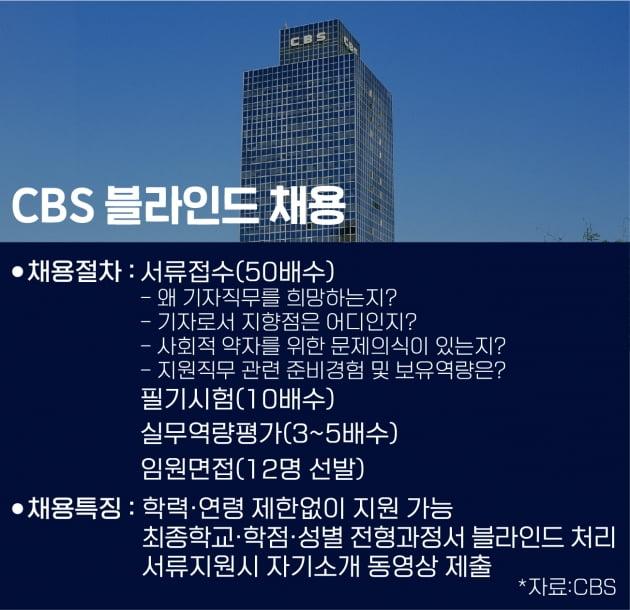체육학과 출신 아나운서 합격…CBS 첫 '블라인드 공채'