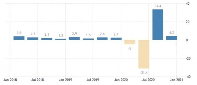 작년 3분기부터 반등하기 시작한 미국의 분기별 경제 성장률. 트레이딩이코노믹스 제공