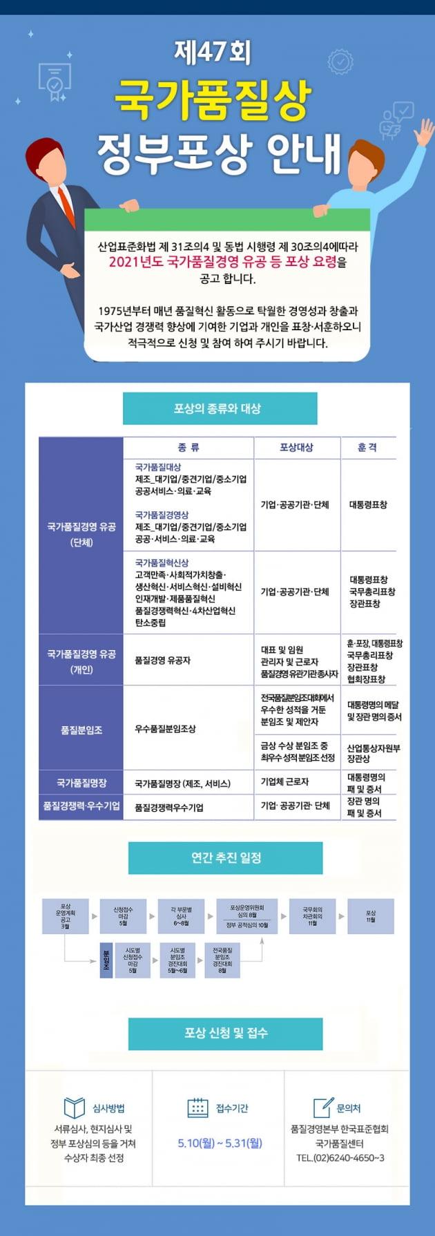 한국표준협회, 2021 국가품질경영 유공 등 정부포상 신청 접수