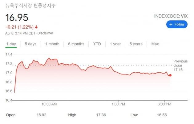 [김현석의 월스트리트나우] 7월 '공포지수' 폭등에 엄청난 베팅을 한 투자자