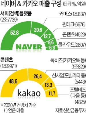 네이버 vs 카카오 매출 구성. /자료=신한금융투자, 한국경제신문DB.