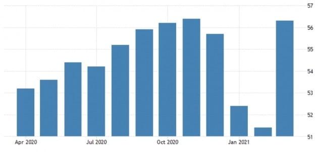 중국의 서비스업 구매관리자지수(PMI)가 지난달 급등했다. 트레이딩이코노믹스 제공