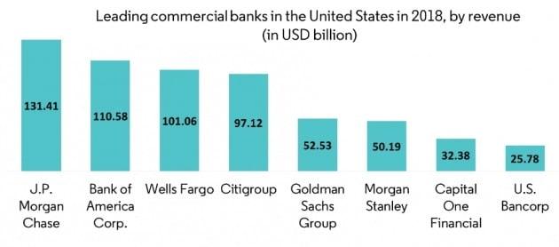 미국의 대형 은행들 순위. 2018년 기준