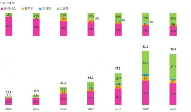 미용의료기기 업체들의 소모품 전략…高마진의 '동력'