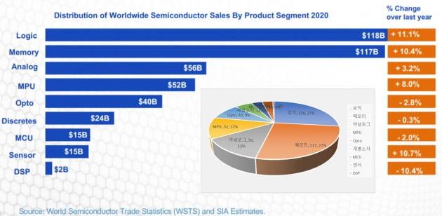세계반도체시장의 제품별 구성/ 자료=WSTS&SIA