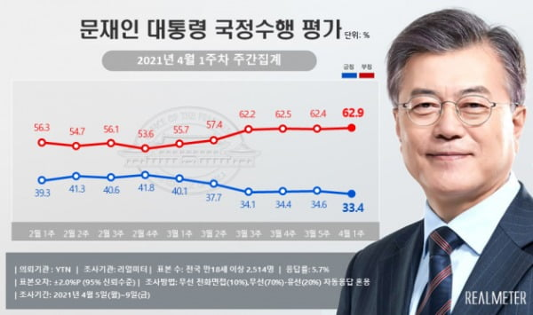 文 대통령, 보궐 패배 후 레임덕?…지지율 역대 최저치