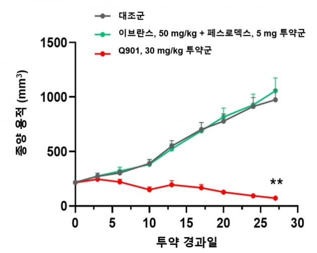 큐리언트, AACR서 'Q901' 내성 유방암 치료효과 발표