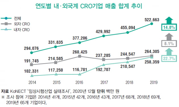 [Issue Highlight - analysis] 매년 70% 성장하는 CRO, 글로벌 시장서 대도약 노린다
