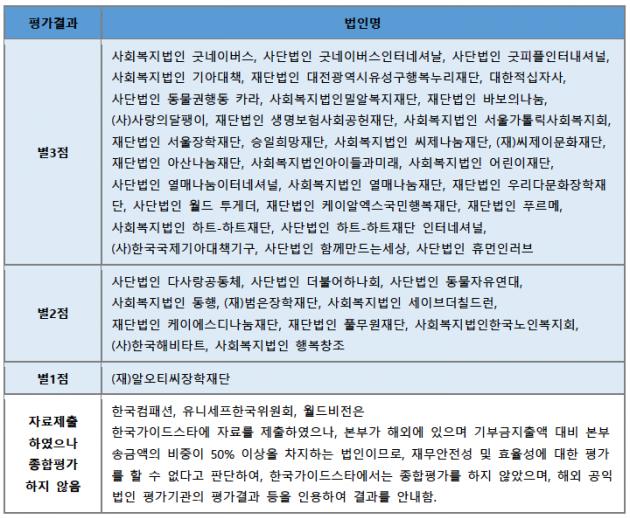 별점 법인 현황. /출처=한국가이드스타