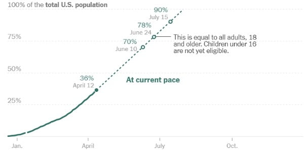 """미국 질병통제예방센터(CDC)는 12일(현지시간) """"지금 접종 속도라면 6월 10일에 전체 미국인의 70%가 접종을 완료할 것""""이라고 밝혔다."""