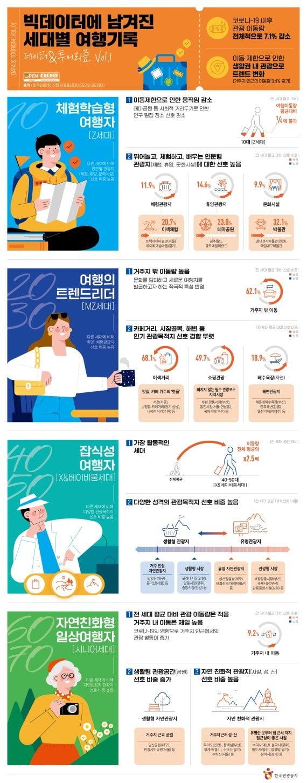 코로나시대 핫플 / 사진 = 한국관광공사 제공
