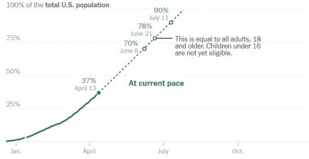 미국 질병통제예방센터(CDC)는 존슨앤드존슨 백신의 사용 중단을 권고한 날 70% 접종률 달성 시점을 되레 이틀 앞당겼다.