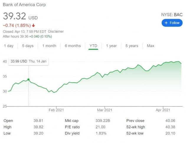 월가 최고의 펀드매니저들도 갖고 있다는 '배당주' 뭐길래