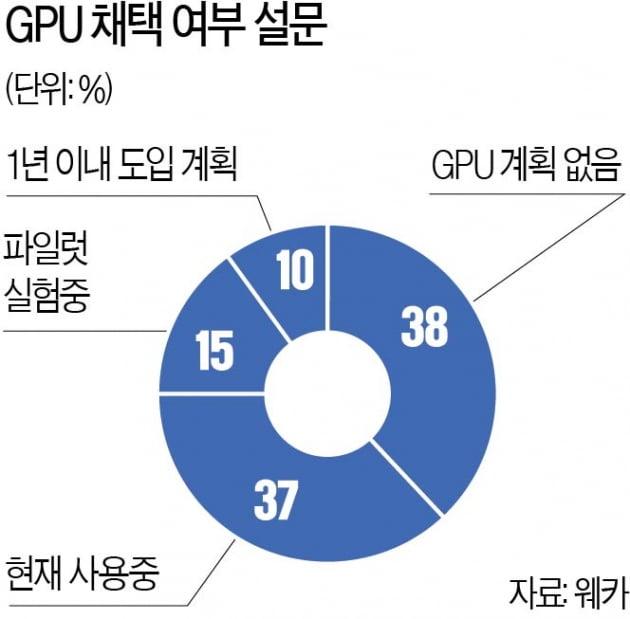 GPU 활용 AI 모든 업종으로 확산한다