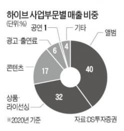 BTS 소속사도 선택한 소규모 합병…상장사들 뛰어드는 까닭