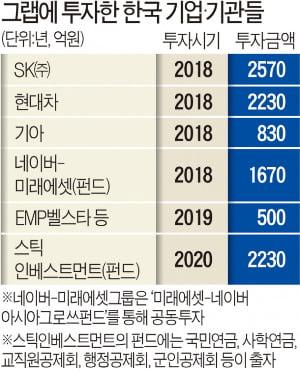네이버 3000억, SK 2400억…그랩 투자했던 韓기업·기관들 '대박'