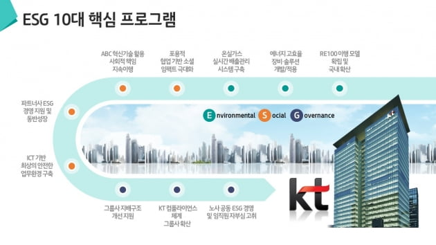 KT, 노사공동 ESG경영 선언…주요기업 최초