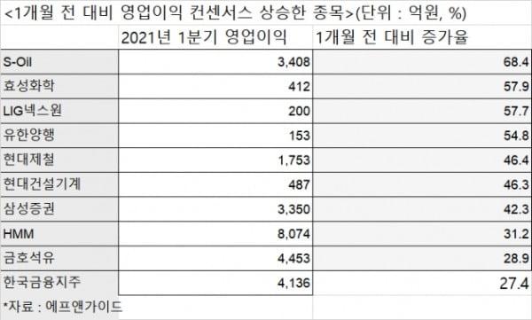 1분기 영업이익 컨센서스 상향 종목(자료:에프앤가이드)