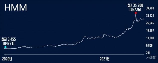 [한경 CFO Insight]날아오른 HMM 주가에 고민 깊어진 산은