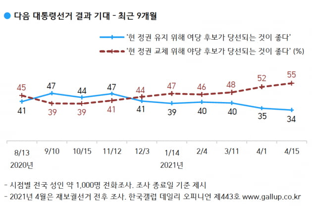 출처=한국갤럽