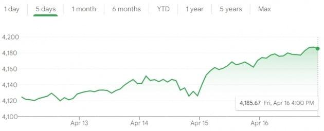 미국 뉴욕증시의 S&P 500 지수가 연일 사상 최고치 행진을 하고 있다.