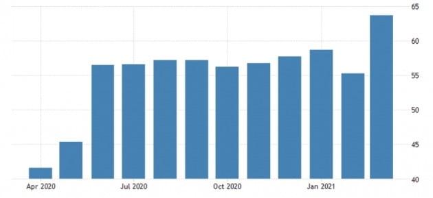 미국 서비스 업종의 구매관리자지수(PMI)는 지난달 급등세를 보였다. 트레이딩이코노믹스 제공