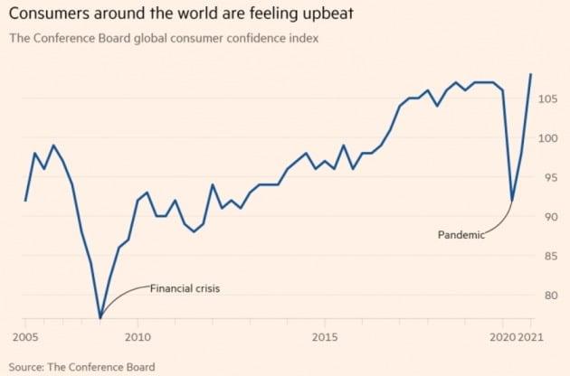 세계 소비자 신뢰지수가 올 1분기에 기록적 수준으로 급등했다. 콘퍼런스보드 및 파이낸셜타임스 제공