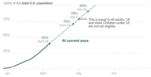 미국의 백신 접종률은 18일(현지시간) 기준 40%를 돌파했다. CDC 및 뉴욕타임스 제공