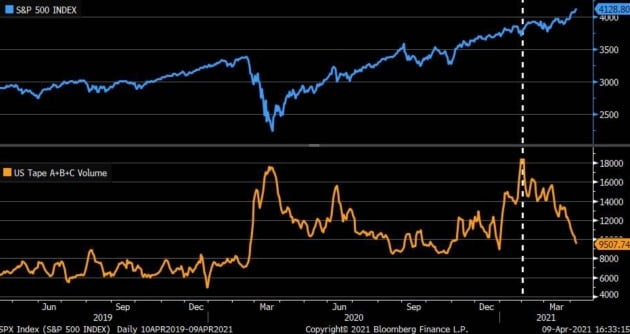지난달부터 S&P 500 지수 상승에도 불구하고 주식 거래량은 감소하고 있다. 찰스슈왑 제공