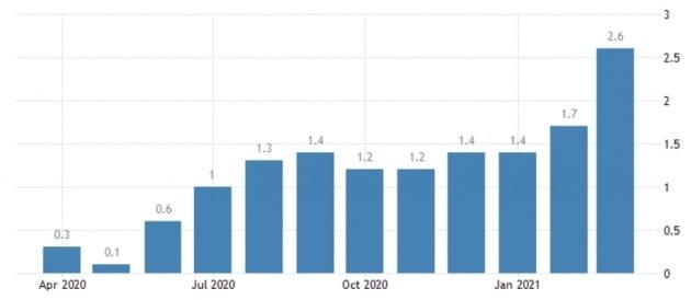 지난달 급등한 미국 물가상승률(각 전년 동기 대비). 미 노동부 및 트레이딩이코노믹스 제공