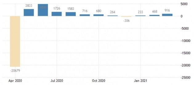미국에선 지난달 신규 비농업 부문 일자리가 91만6000개 생겼다. 미 노동부 및 트레이딩이코노믹스 제공