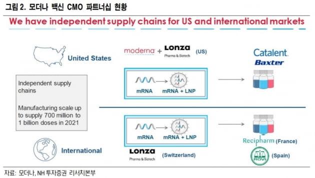 모더나, 韓 자회사 만들 예정…국내 기업 CMO 활용 가능성