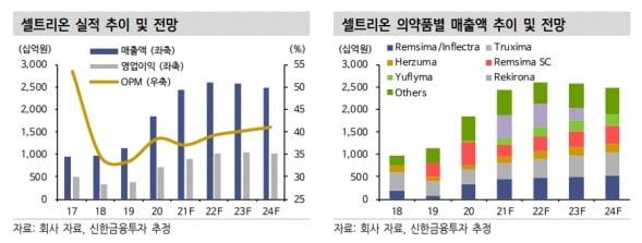 """""""셀트리온, 1분기 기대치 부합 예상…렉키로나가 실적 관건"""""""