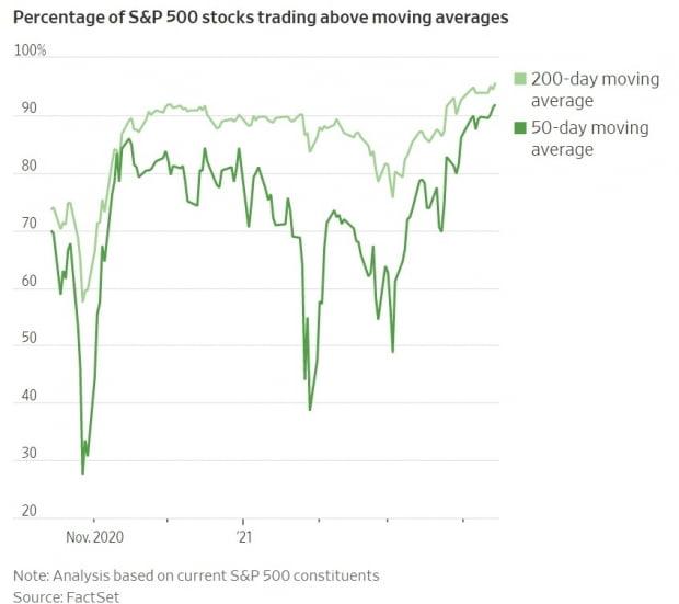 <S&P500에서 주가가 50일, 200일 이동평균선 돌파한 기업의 비중>  자료: 월스트리트저널, 팩트셋