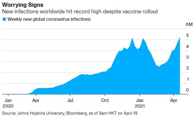 백신보급에도 세계 코로나 확진자는 급증…왜?