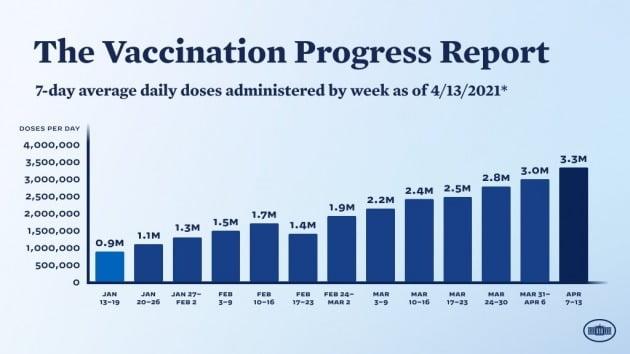 미국의 하루 평균 백신 접종 건수. 자료=백악관