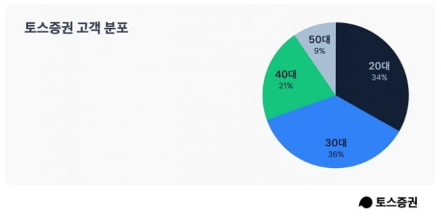 토스증권 주식 선물 마케팅 '대박'…한 달 만에 200만 계좌